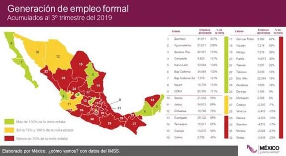 Querétaro encabeza indicador de generación de empleo en 2019, superó su meta un 307%