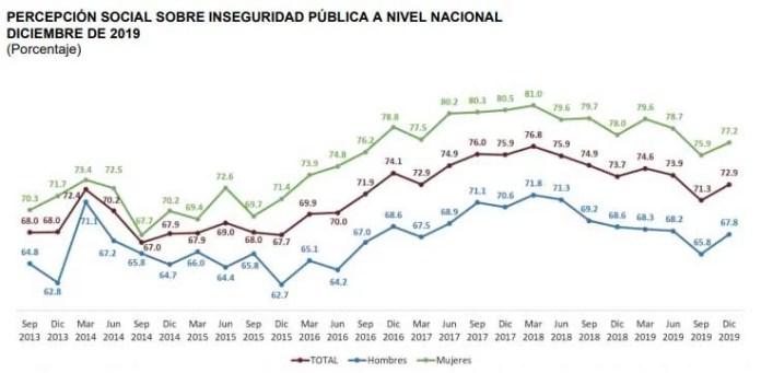 Mejora la percepción de seguridad en Querétaro de acuerdo al Inegi