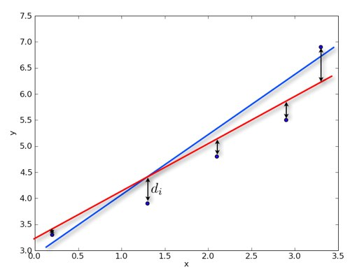 Six Sigma Toolkit: What is Linear Regression