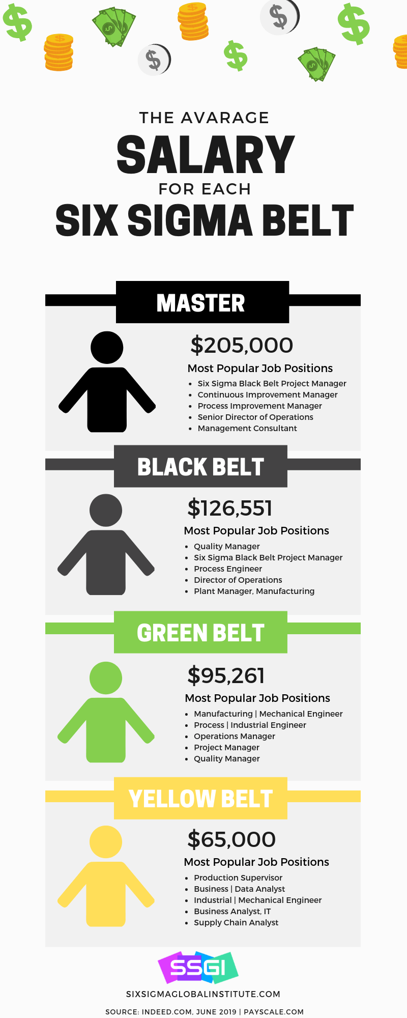 Six Sigma Salary Infographic