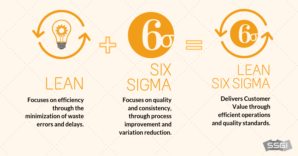 what is the difference between lean, six sigma and lean six sigma
