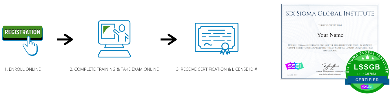 online green belt certification process