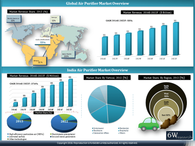 India Air Purifier market