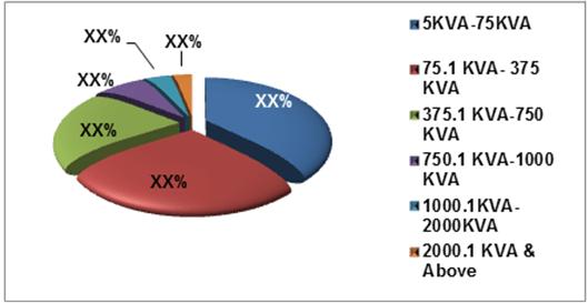Indonesia Diesel Genset Market (2015-2021)