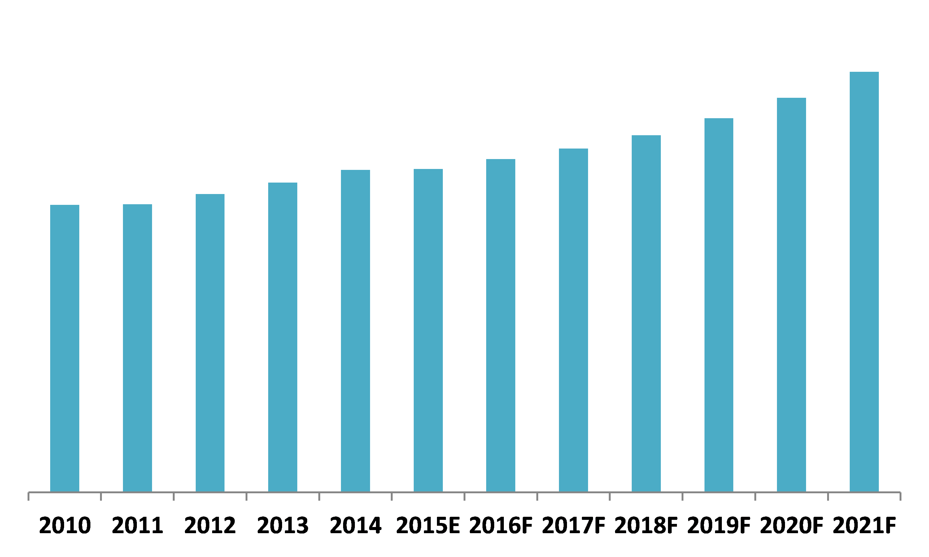 Kuwait Elevator and Escalator Market (2015–2021)
