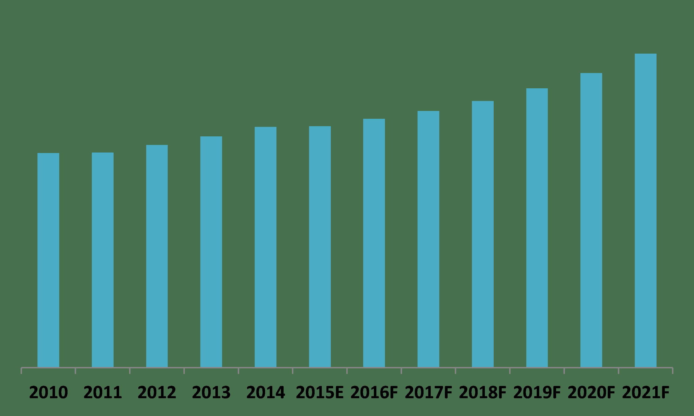 Kuwait Elevator and Escalator Market (2015–2021)