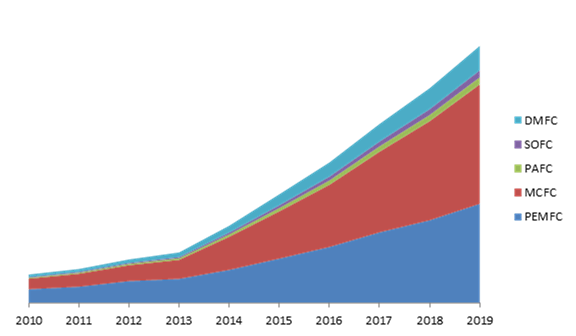 India Fingerprint Biometrics Market