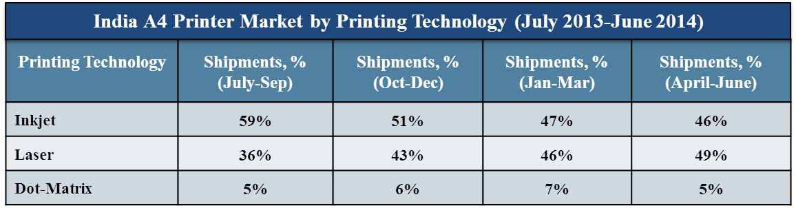 India A4 Printer Market by Printing Technology