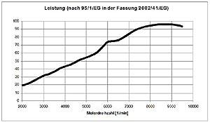 Technische Daten BMW Motorrad HP2 Sport