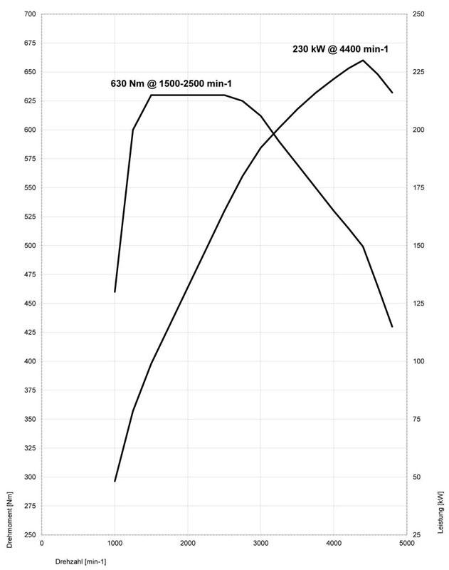Foto: Drehmomenten- und Leistungsdiagramm BMW 640i Gran
