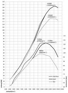 BMW S 1000 RR: Technische Daten und Drehmomenten