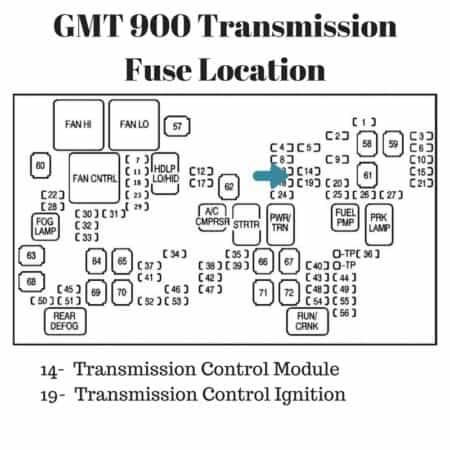 2007-2014 Silverado-Sierra Transmission Fuse Location