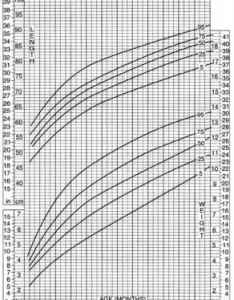 Growth chart turner syndrome also table list of some special charts parenteral nutrition rh stepshealth