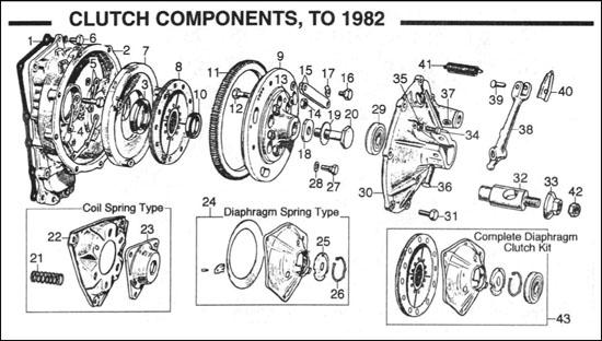 Diagram, Clutch & Flywheel, Pre-Verto