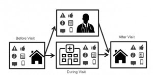 Predicting Patient Experience with Narrative Data: A
