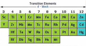 Introduction to transition metals atoms and electrons trends of the transition metals urtaz Images