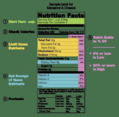 food label information