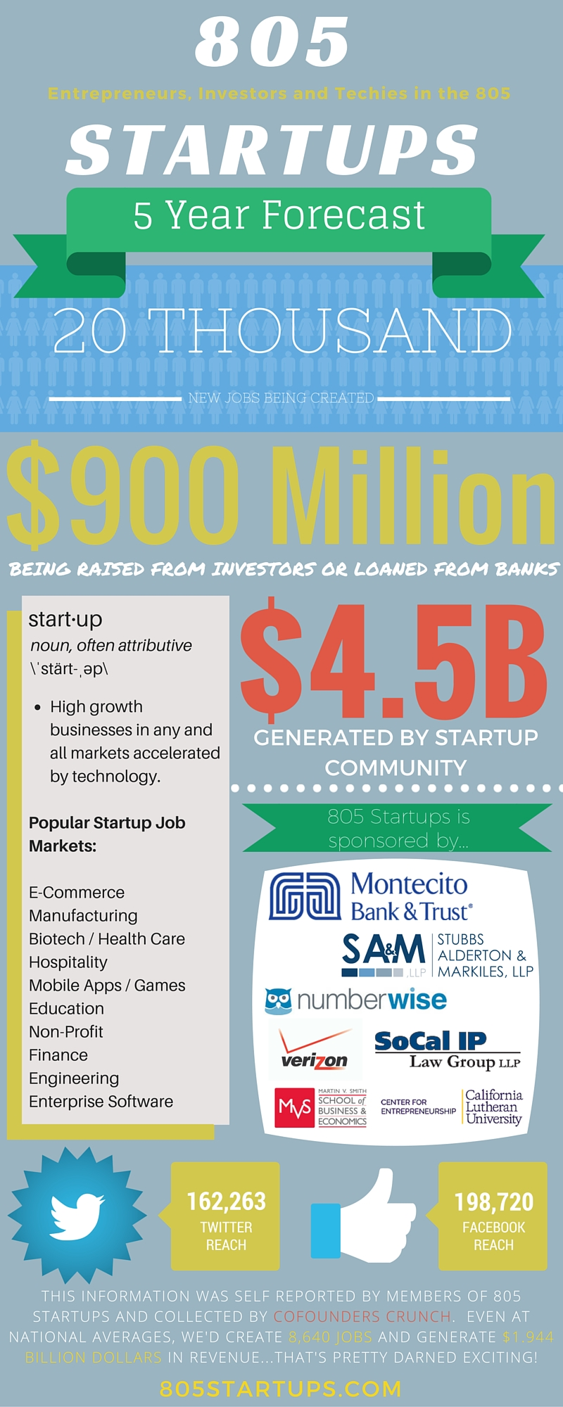 805 Startups Infographic