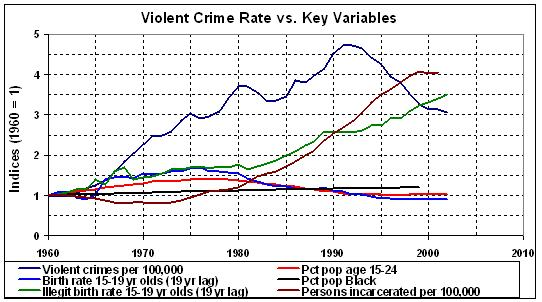 Legalized Abortions Tied to Crime Drop of 1990s