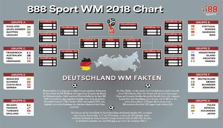 wm plan zum ausdrucken deutsche