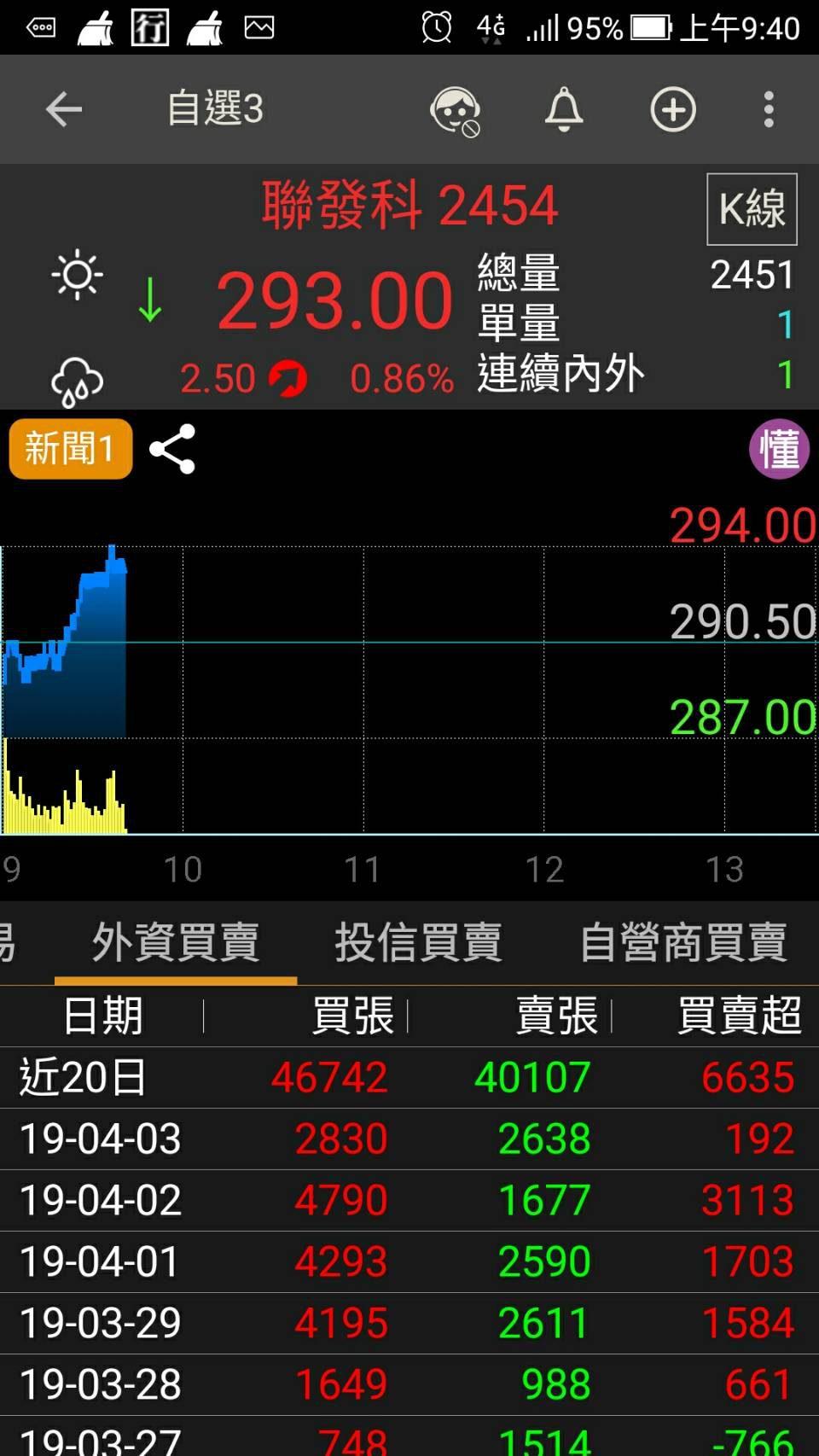 股市德哥 盤中神秘大戶講股 2019/04/08 | 寶得富網