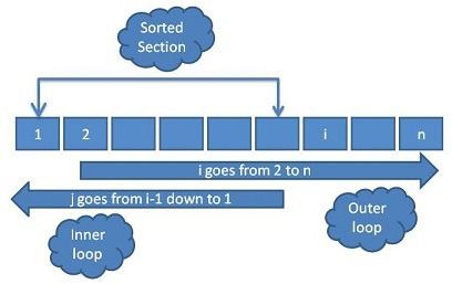 Insertion Sort Diagram
