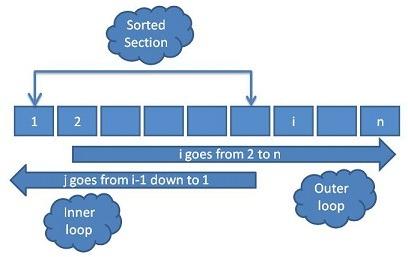 Insertion Sort Diagram