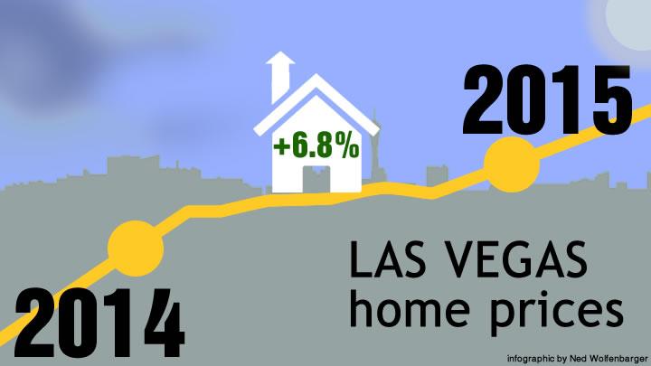 Las Vegas Home Prices