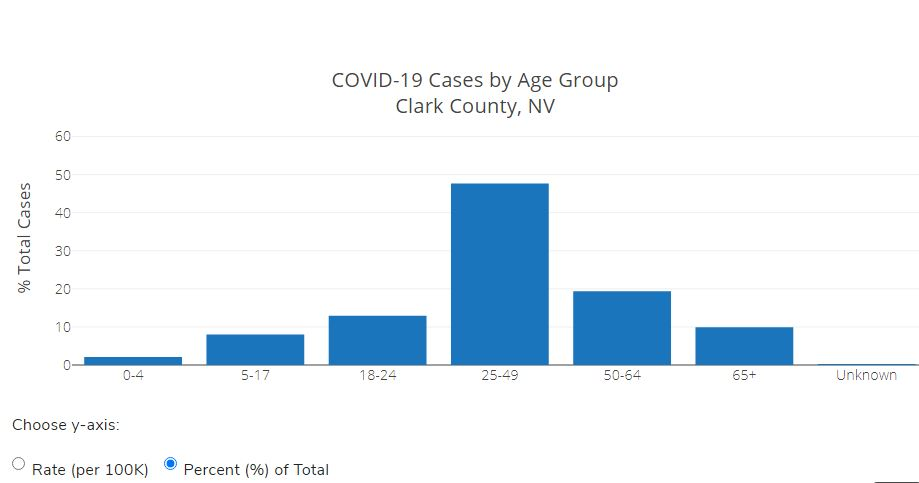 NEW: Nearly 1K COVID-19 cases reported statewide. SNHD reminds public to follow health recommendations | KLAS