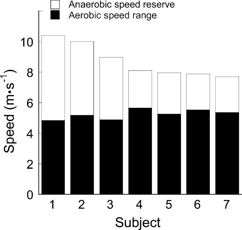 Anaerobic-Power-Reserve