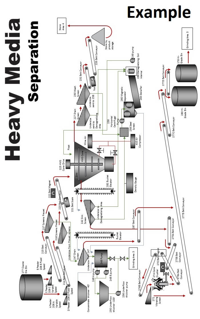 Dense-Heavy Medium Separation HMS / DMS Process