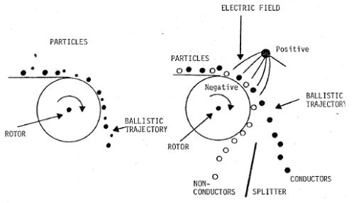 Electrostatic Separation Procedure