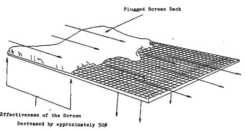 Effect of Moisture on Screen Efficiency