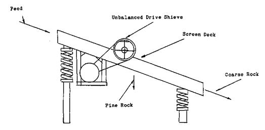 Vibrating Screen Working Principle