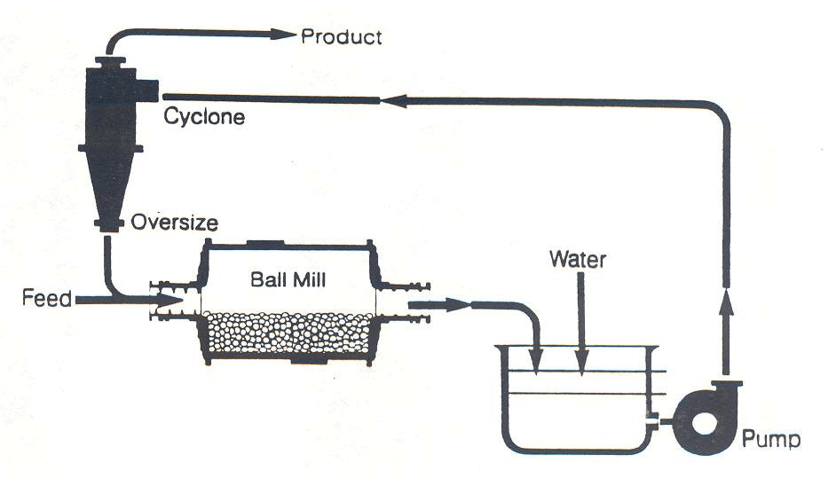 Ball Mill Circulating Load
