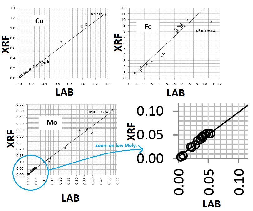 Compare X-Ray to Laboratory Analysis-Measurement
