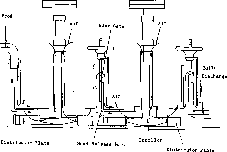 Adjust Weir Gate Level on Flotation Cell/Bank