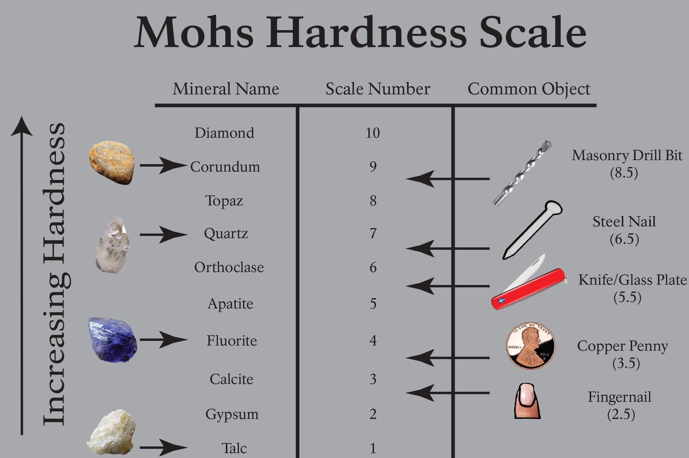 Mohs Hardness Tester