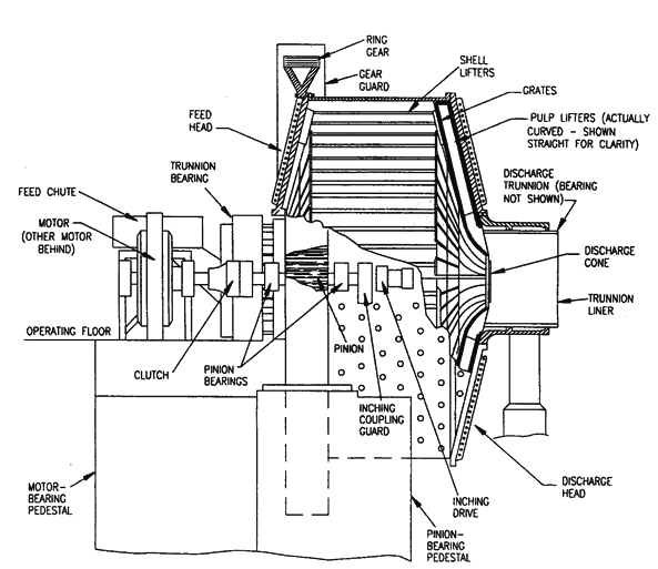Grinding Mill Components