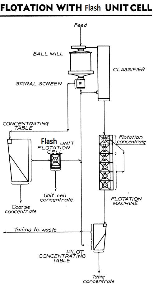 Coarse Flash Flotation Circuit