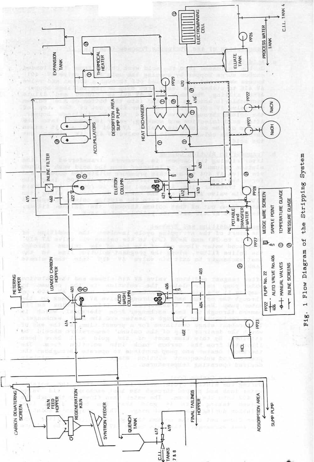 hight resolution of gold room flowsheet