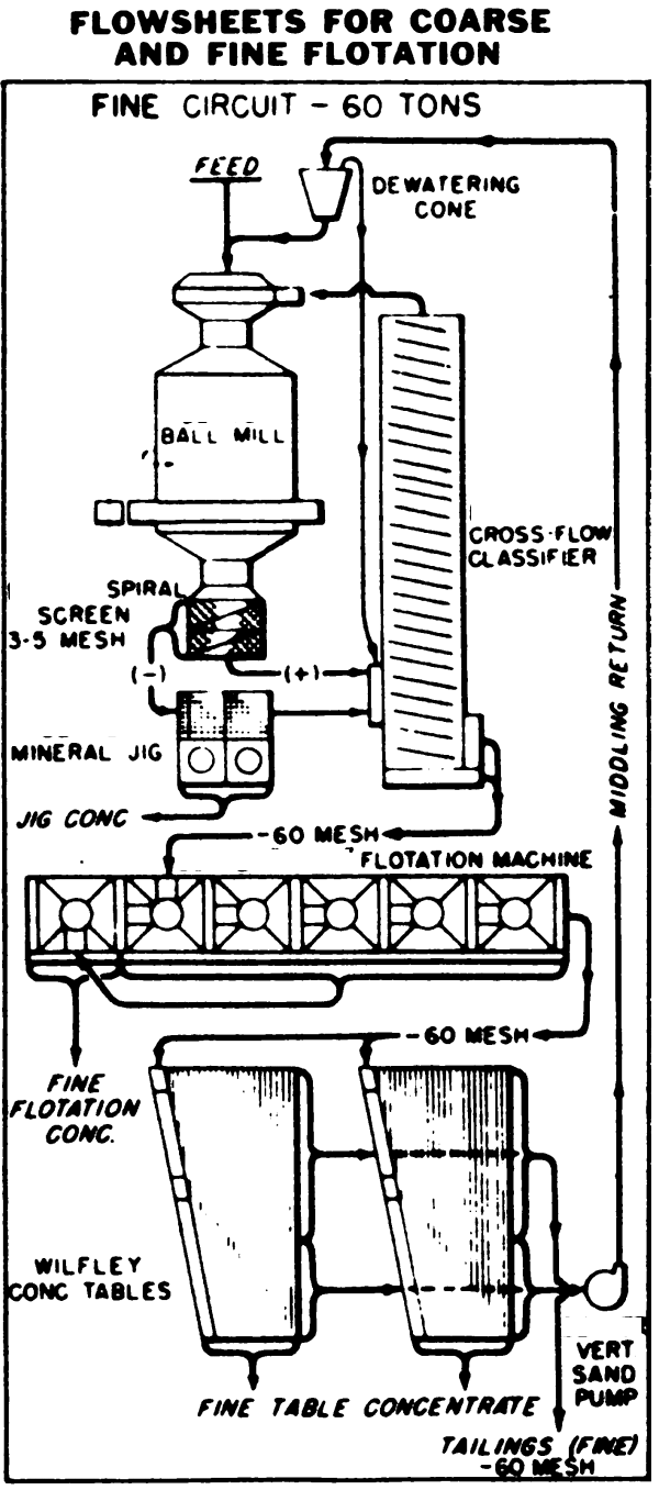 Gold Processing Plant Flowsheet