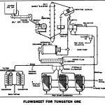 Flowsheet of Copper Extraction Process by Froth Flotation