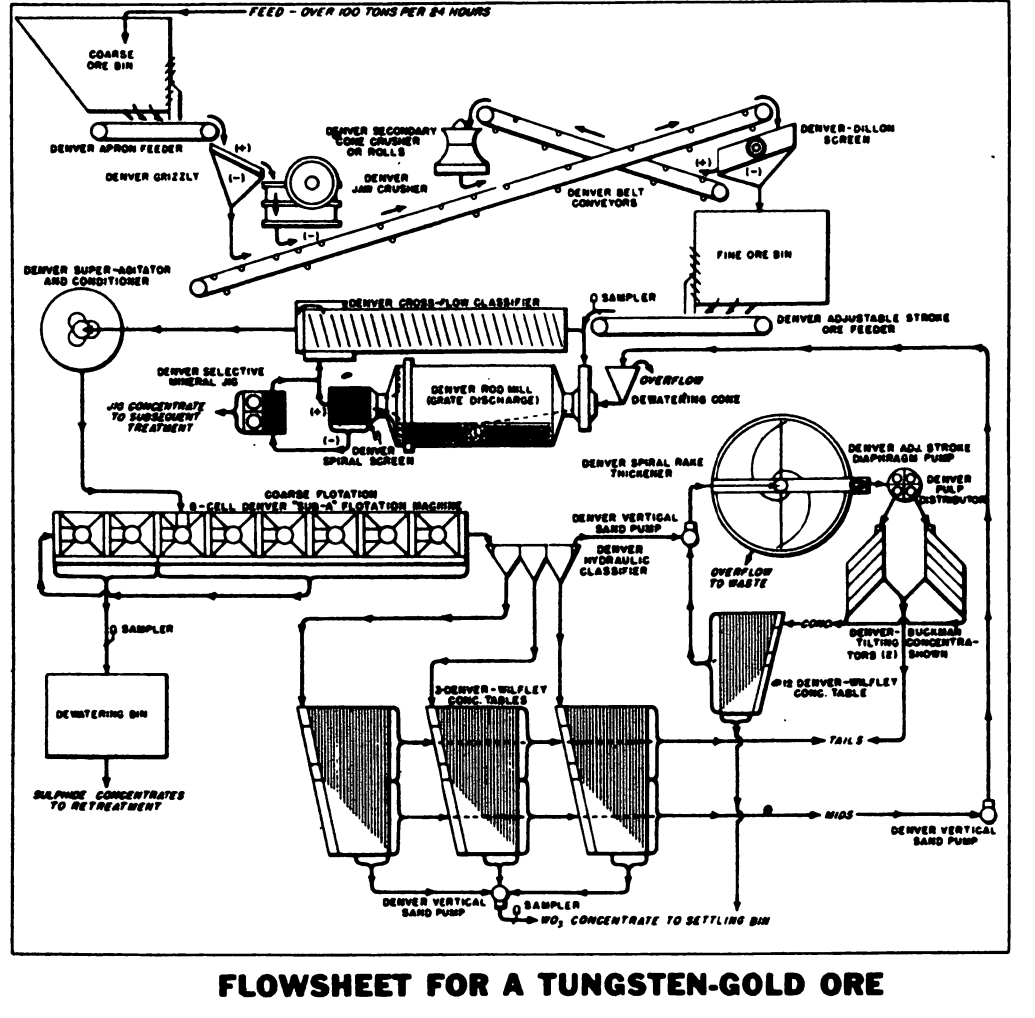 Tungsten-Gold Extraction Flowsheet