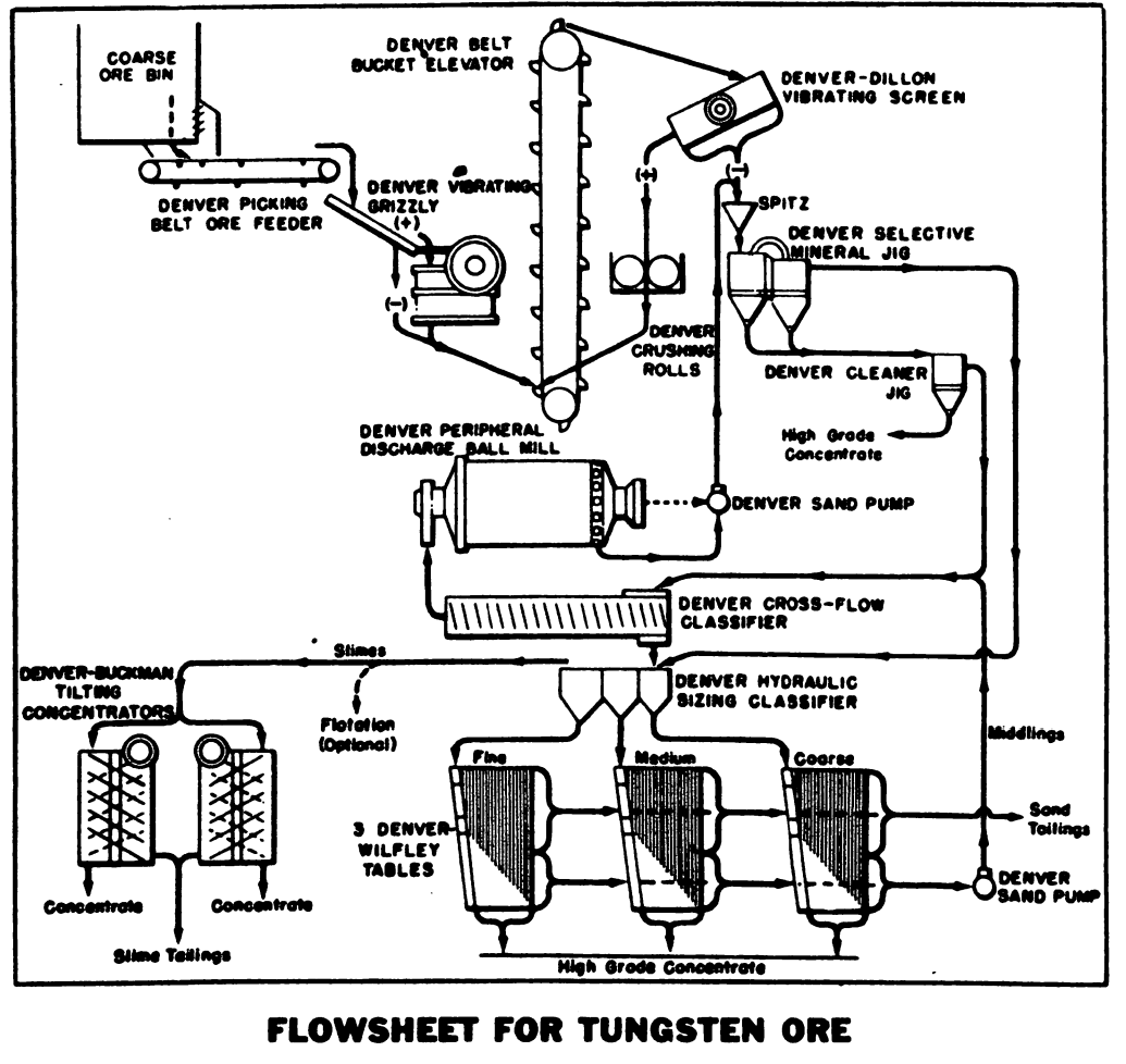 Tungsten Ore Processing Flowsheet