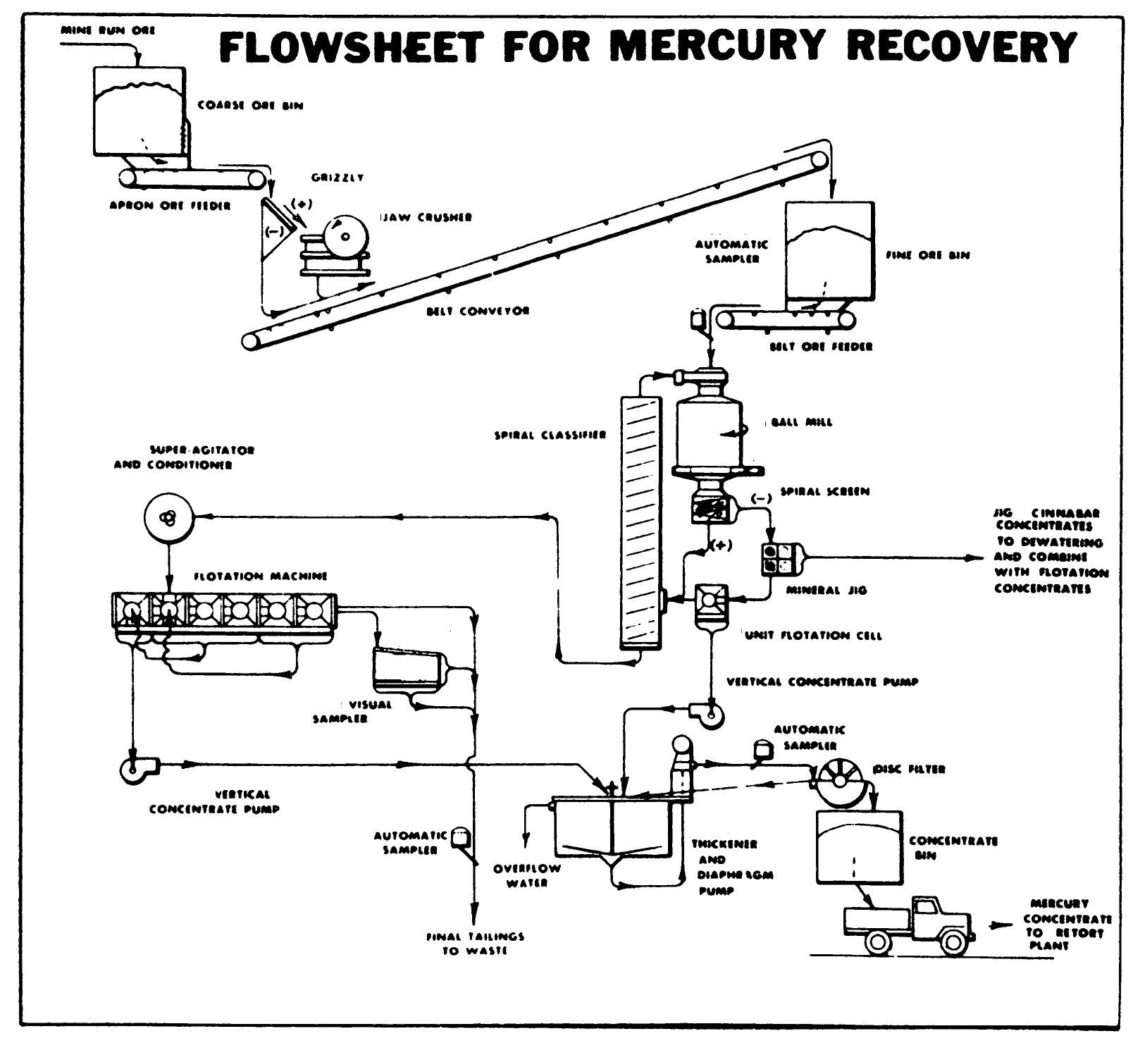 How is Mercury Extracted from Cinnabar Ore