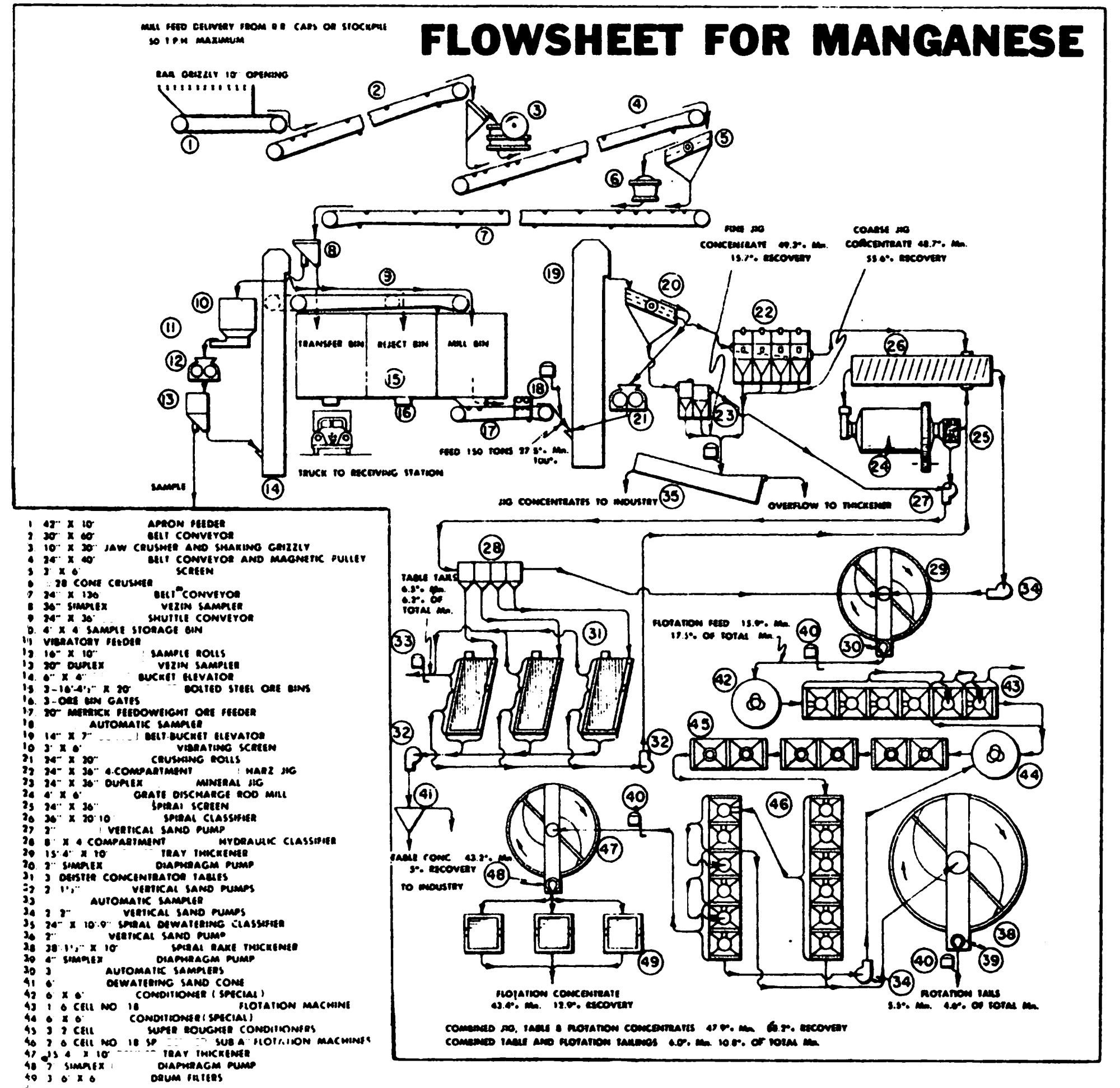 Flowsheet Of Manganese Ore Beneficiation Process Plant