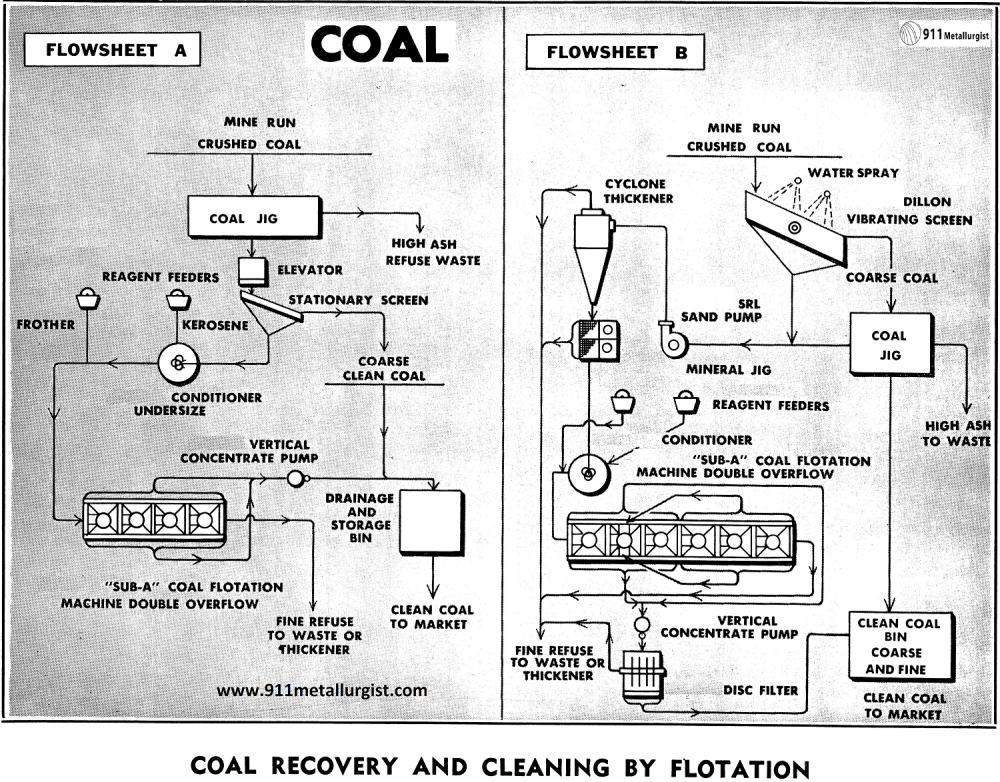medium resolution of modern coal preparation advantages