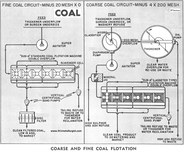 hight resolution of coal diagram