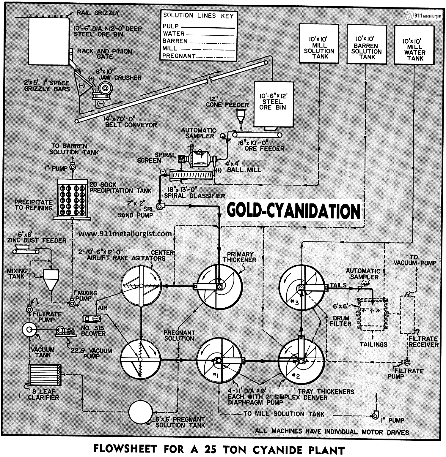hight resolution of gold leaching process